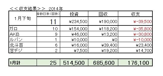2014年1月下旬収支
