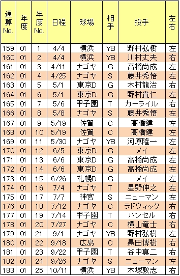 山崎武司本塁打01年
