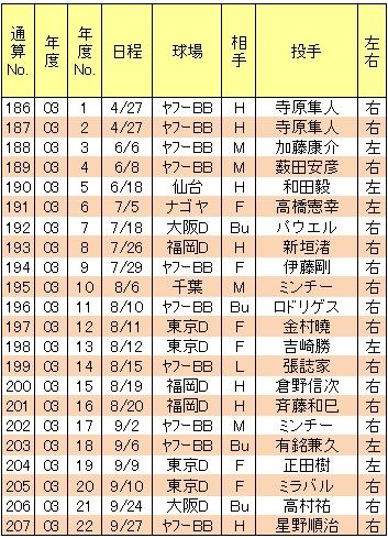 山崎武司本塁打03年