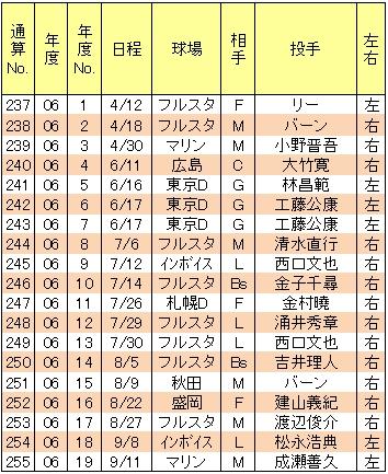 山崎武司本塁打06年