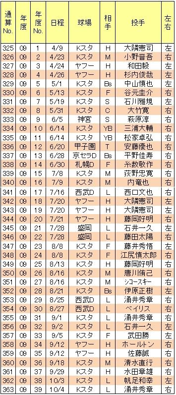 山崎武司本塁打09年
