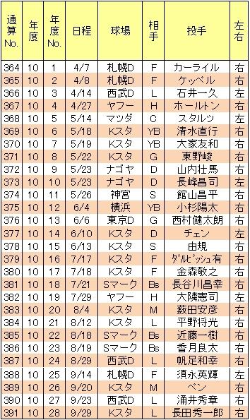 山崎武司本塁打10年