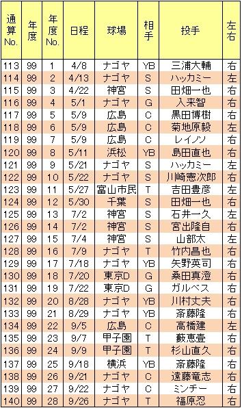 山崎武司本塁打99年