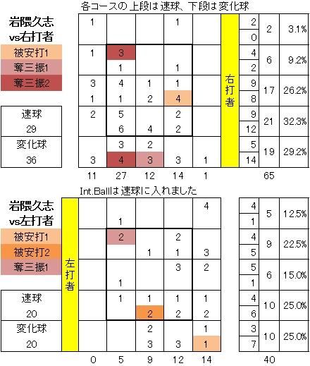 岩隈久志配球図