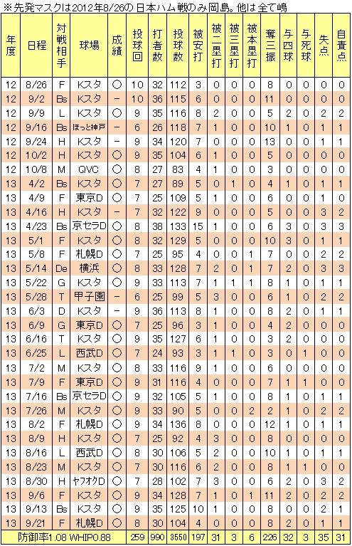 田中将大26連勝の軌跡