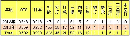 楽天イーグルス北川倫太郎年度別2軍打撃成績<br />