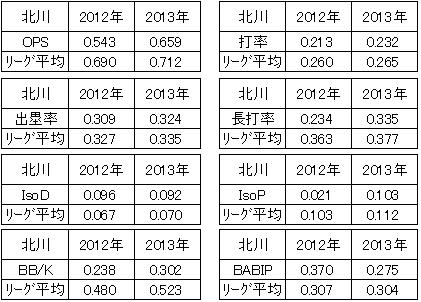リーグ平均値と比較する北川倫太郎主な打撃指標<br />
