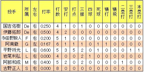 北川倫太郎2013年2軍対戦成績