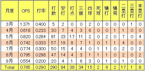 楽天榎本葵2013年2軍月別打撃成績