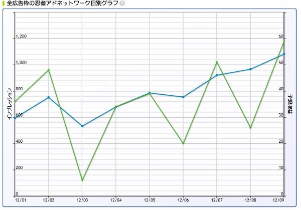 忍者アドマックス12月9日グラフ (600x419)