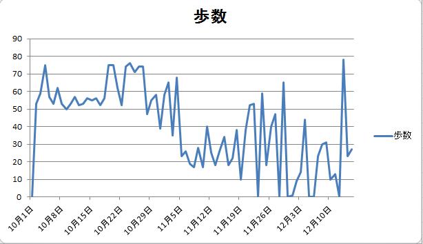 12月15日歩数推移グラフ