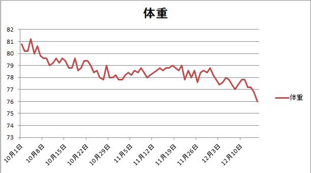 12月15日体重推移グラフ