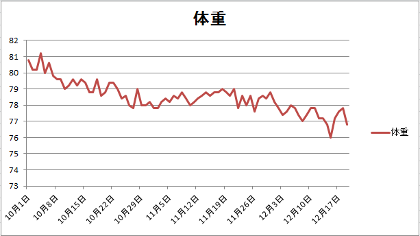12月20日体重推移グラフ