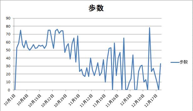 12月20日歩数推移グラフ