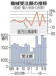 東京新聞のグラフ