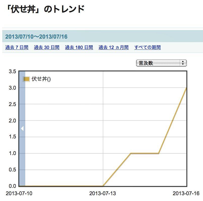 伏せ丼グラフ