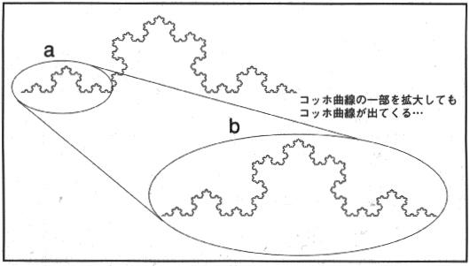 コッホ曲線