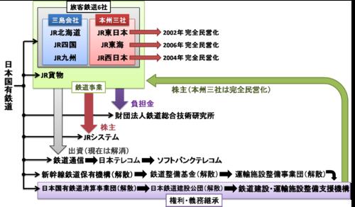 500px-国鉄分割民営化-1