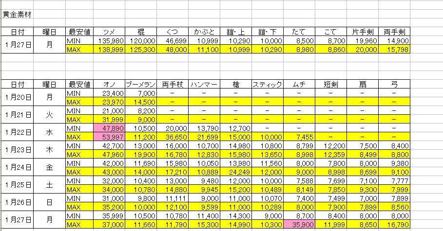 素材価格26.1.28 2