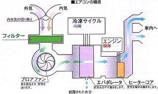 エアコンの仕組み図