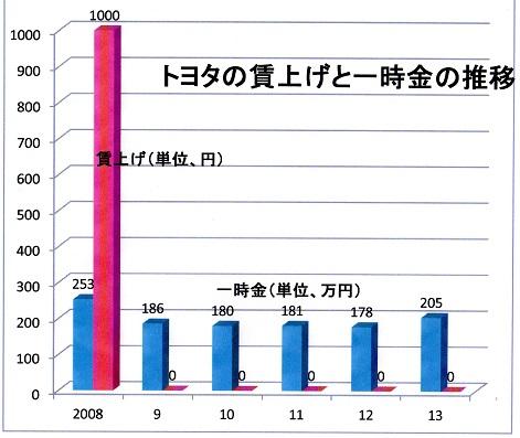20 2013年まで 賃上げと一時金の推移