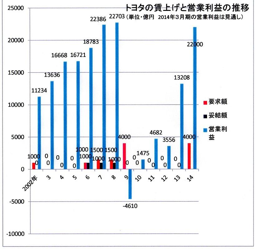 14年まで(40) トヨタの営業利益と賃上げの推移