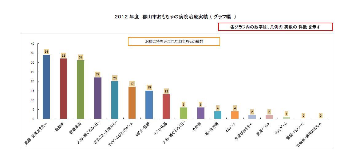 2012グラフ1