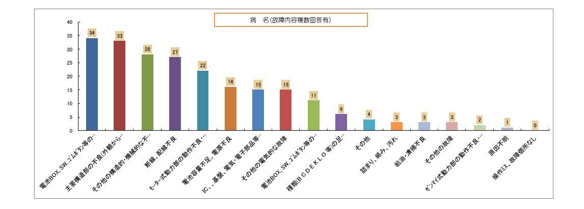 2012グラフ2
