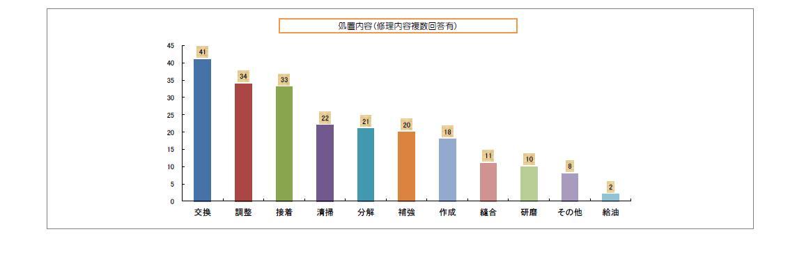 2012グラフ4