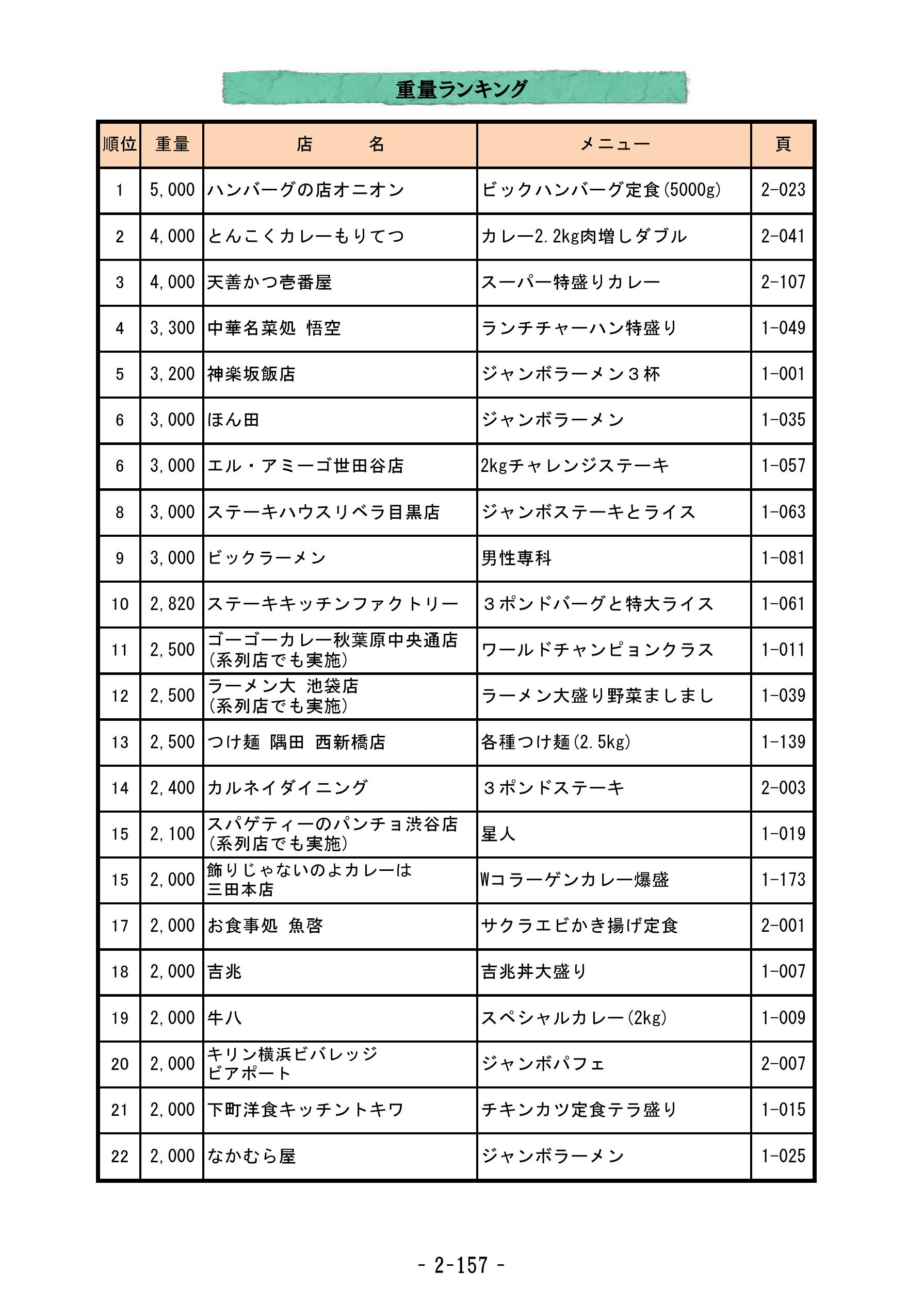 D級グルメ本(データ2)