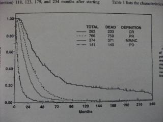 臓器転移乳がんにおける多剤併用化学療法J.Clin.Oncol 2002.20: 2812
