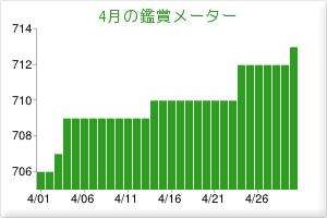201305鑑賞メーター