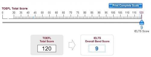 TOEFL IELTS converter