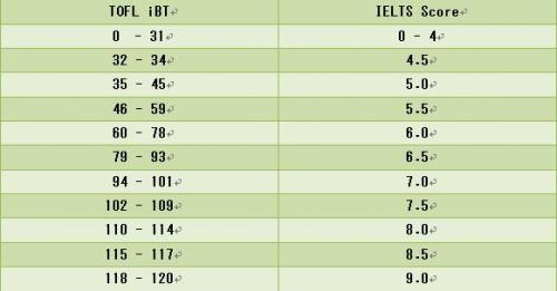 TOFL iBT vs IELTS