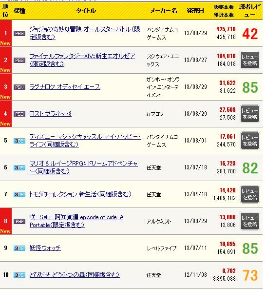 『ジョジョの奇妙な冒険 オールスターバトル』 初週42.5万本を売り上げる