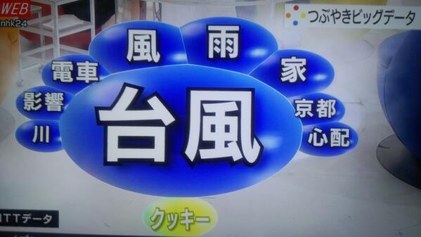 NHKのつぶやきビッグデータにひとつおかしなものがwww  他