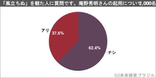 『風立ちぬ』観た人1000人アンケート 主人公を演じる庵野秀明さんはアリかナシか?