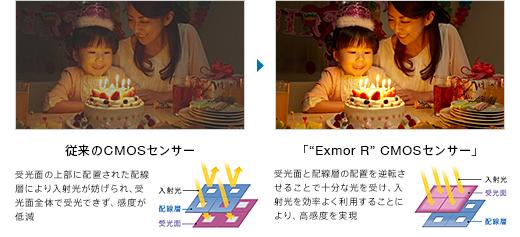 "Exmor R"" CMOSセンサー"