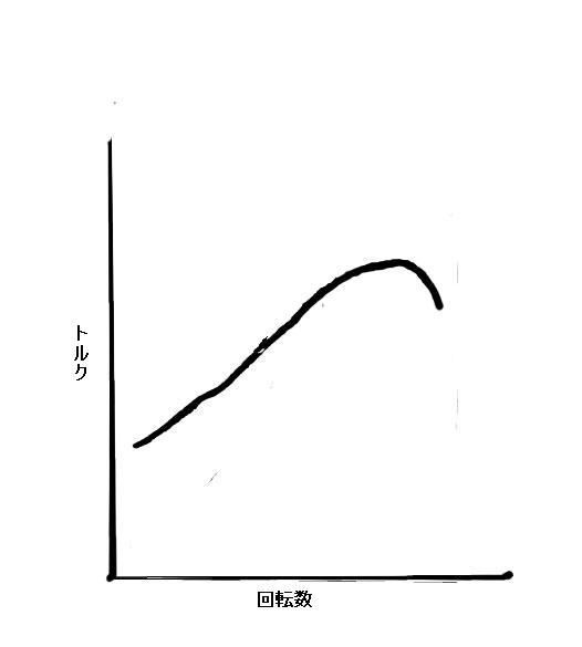 性能曲線1