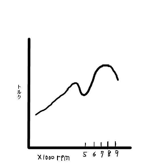 性能曲線2