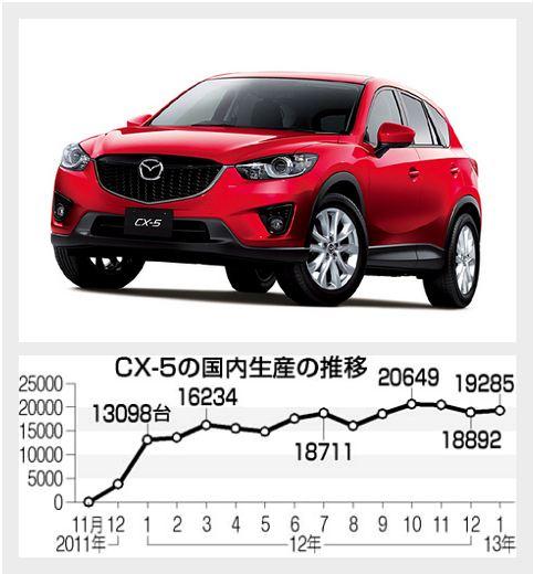 CX-5生産体制