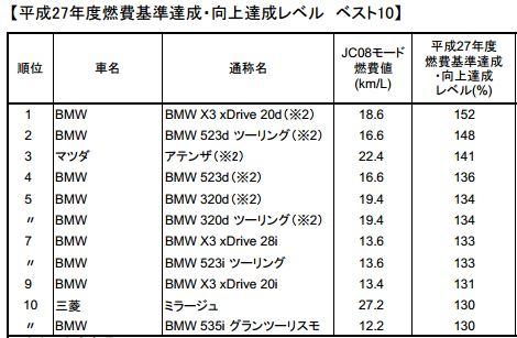 燃費達成レベルTOP10 非HV