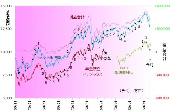新興国株式141005