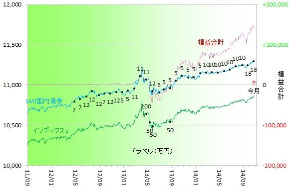 国内債券141001