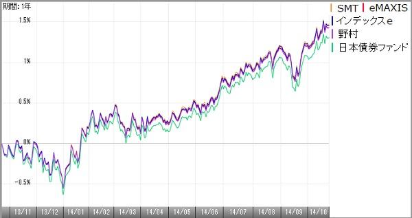 国内債券141002