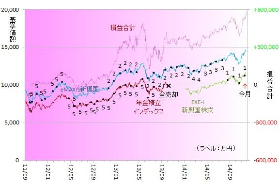 新興国株式141102