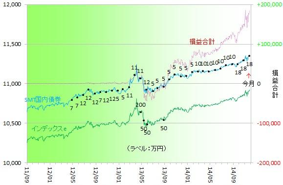 国内債券141101