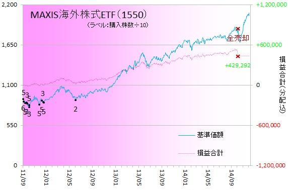 外国株式141202