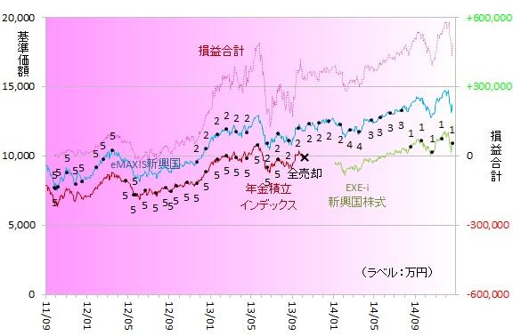 新興国株式141201