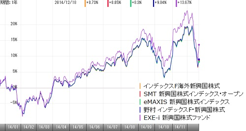 新興国株式141202